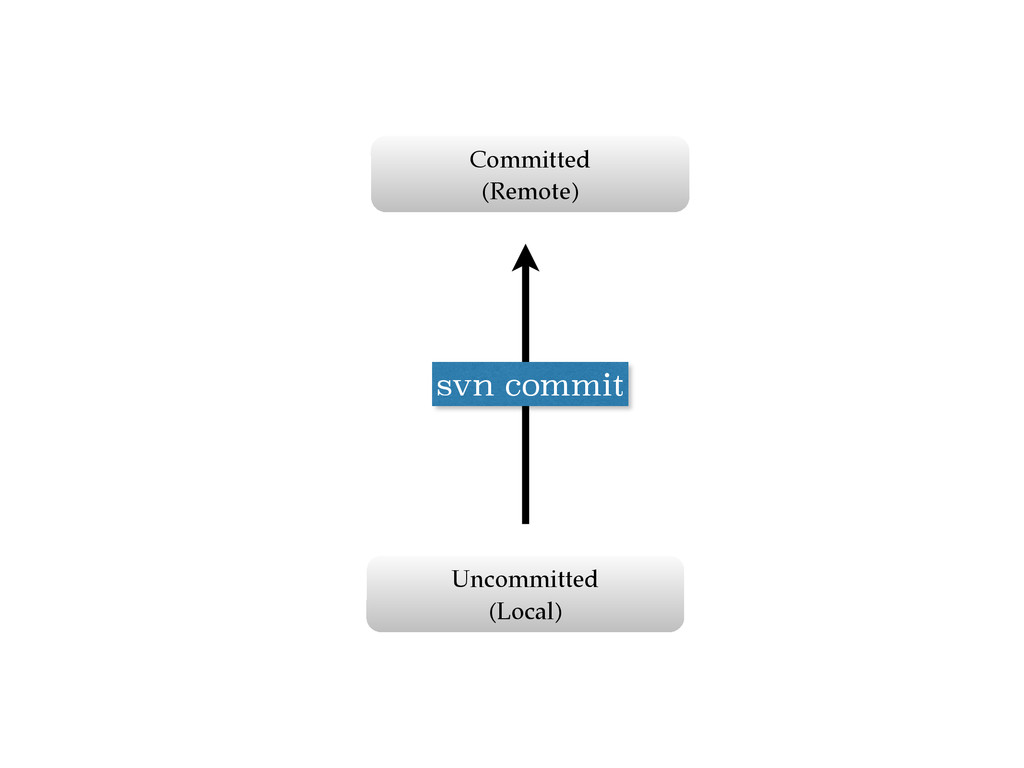 Uncommitted (Local) Committed  (Remote) svn c...