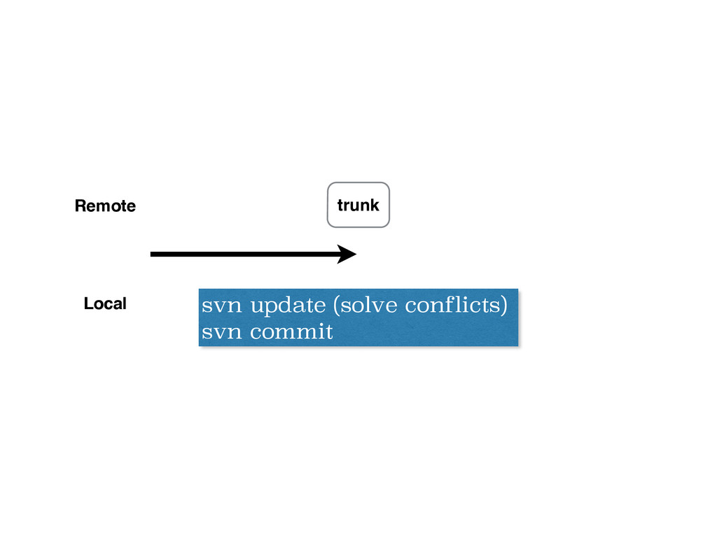 svn update (solve conflicts) svn commit trunk R...