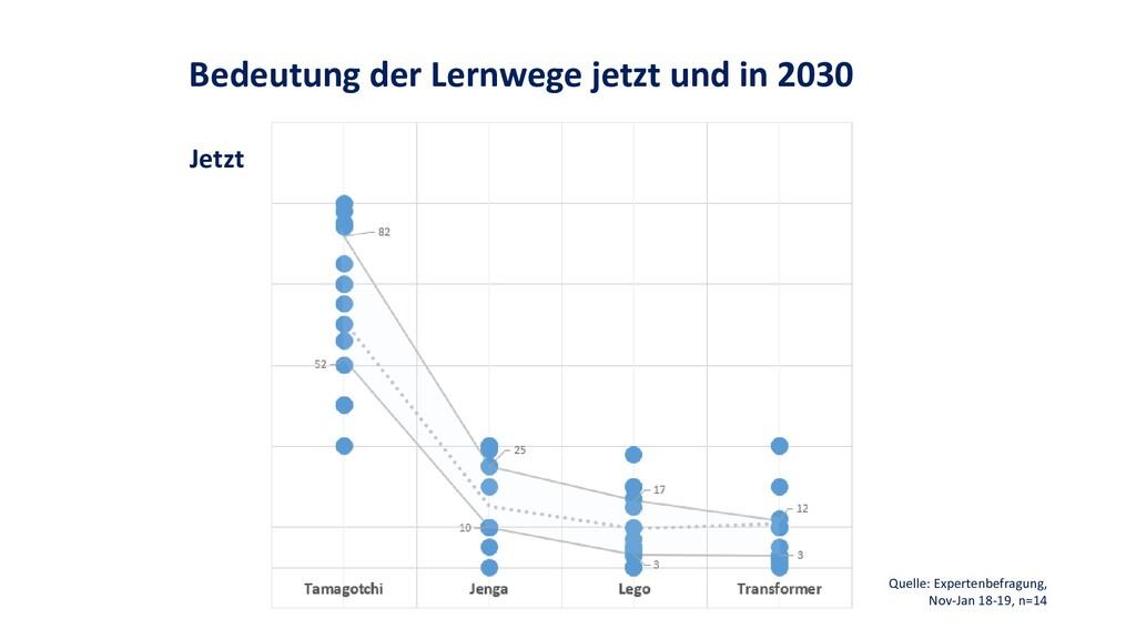 Bedeutung der Lernwege jetzt und in 2030 Jetzt ...