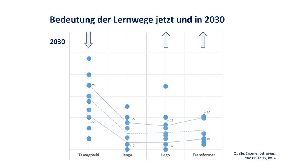 Bedeutung der Lernwege jetzt und in 2030 2030 Q...