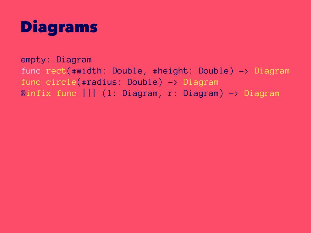 Diagrams empty: Diagram func rect(#width: Doubl...