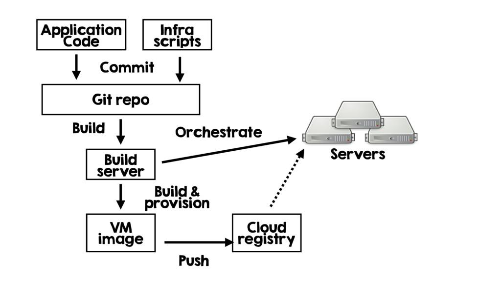 Git repo Application Code Build server Servers ...