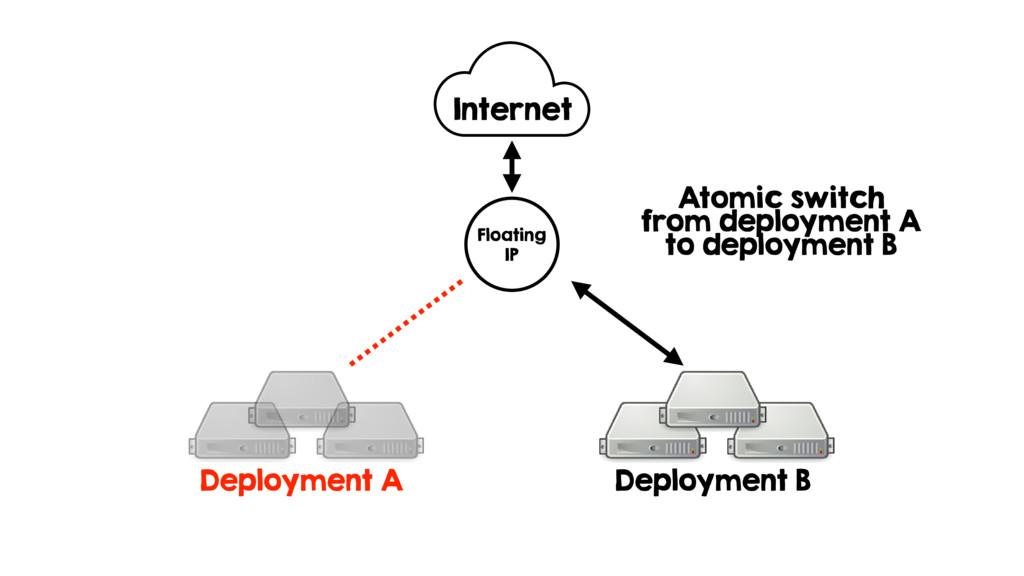 Deployment A Deployment B Internet Floating IP ...