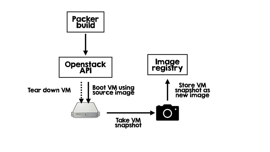 Packer build Openstack API Boot VM using source...