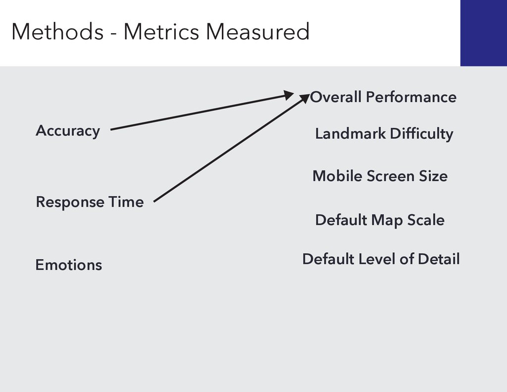 Response Time Accuracy Landmark Difficulty Mobil...
