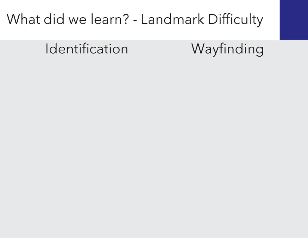 Wayfinding Identification What did we learn? - La...