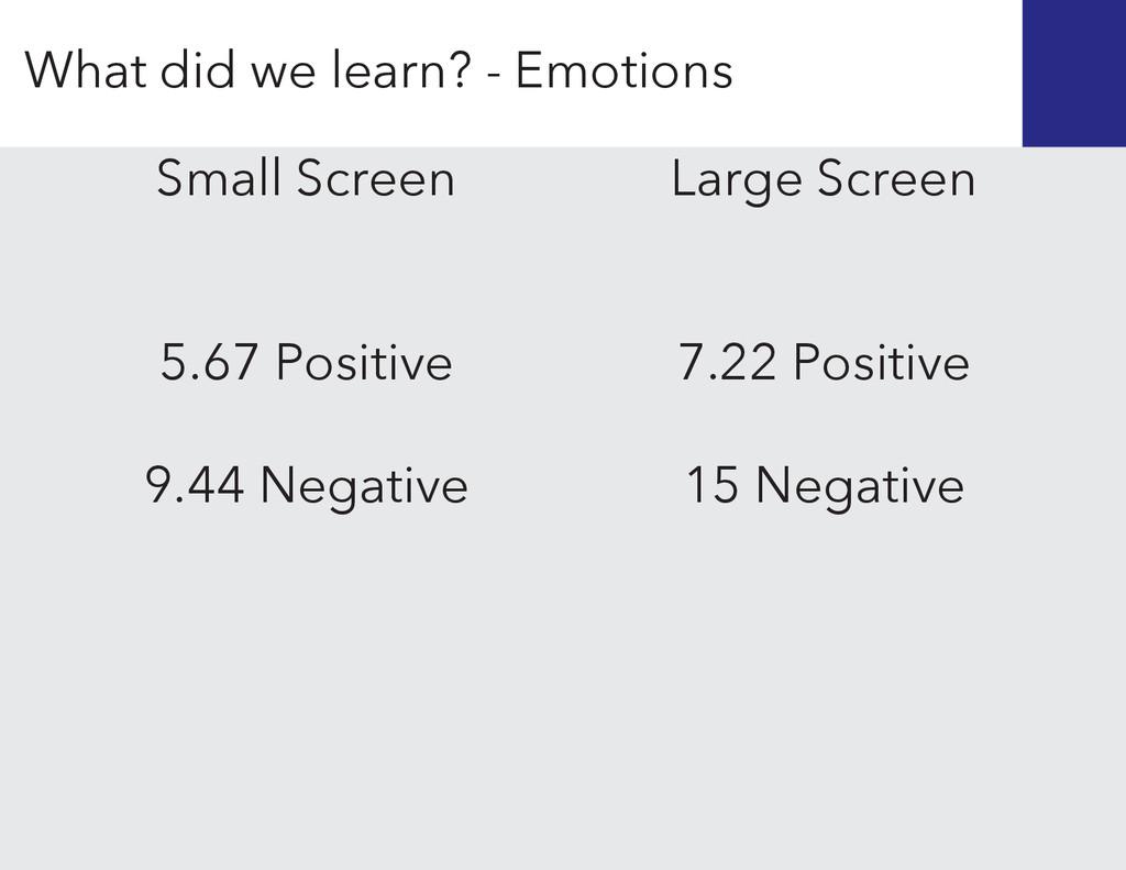 Large Screen 7.22 Positive 15 Negative Small Sc...