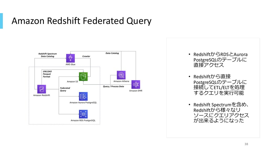 Amazon Redshift Federated Query • RedshiftからRDS...