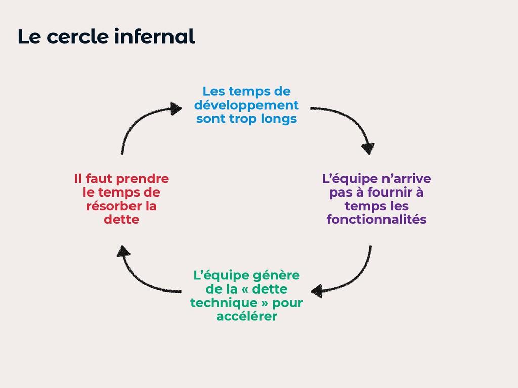 Le cercle infernal Les temps de développement s...