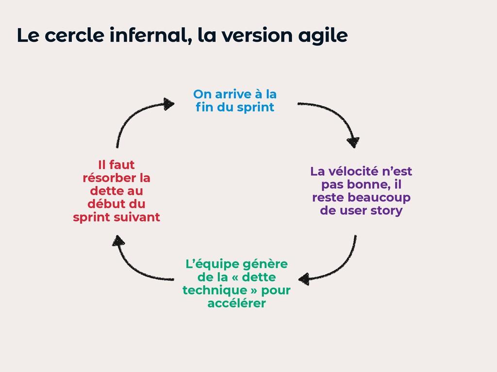 Le cercle infernal, la version agile On arrive ...