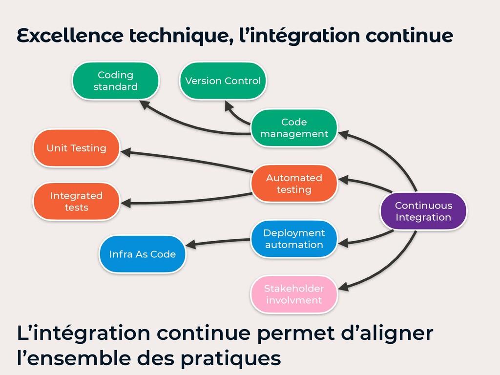 Excellence technique, l'intégration continue Co...
