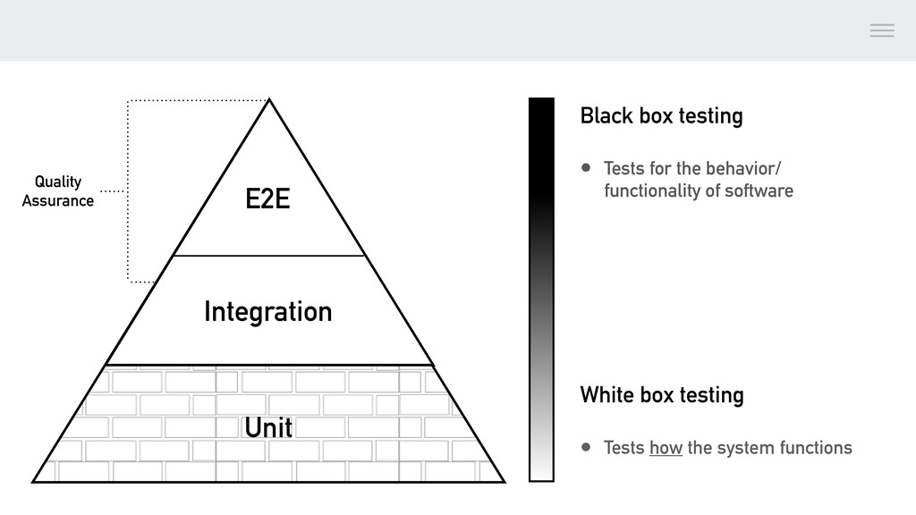 Black box testing • Tests for the behavior/ fun...