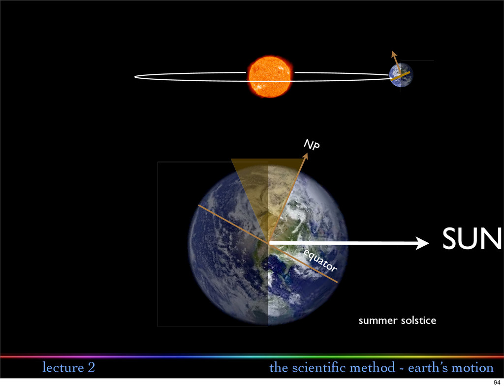 lecture 2 the scientific method - earth's motion...