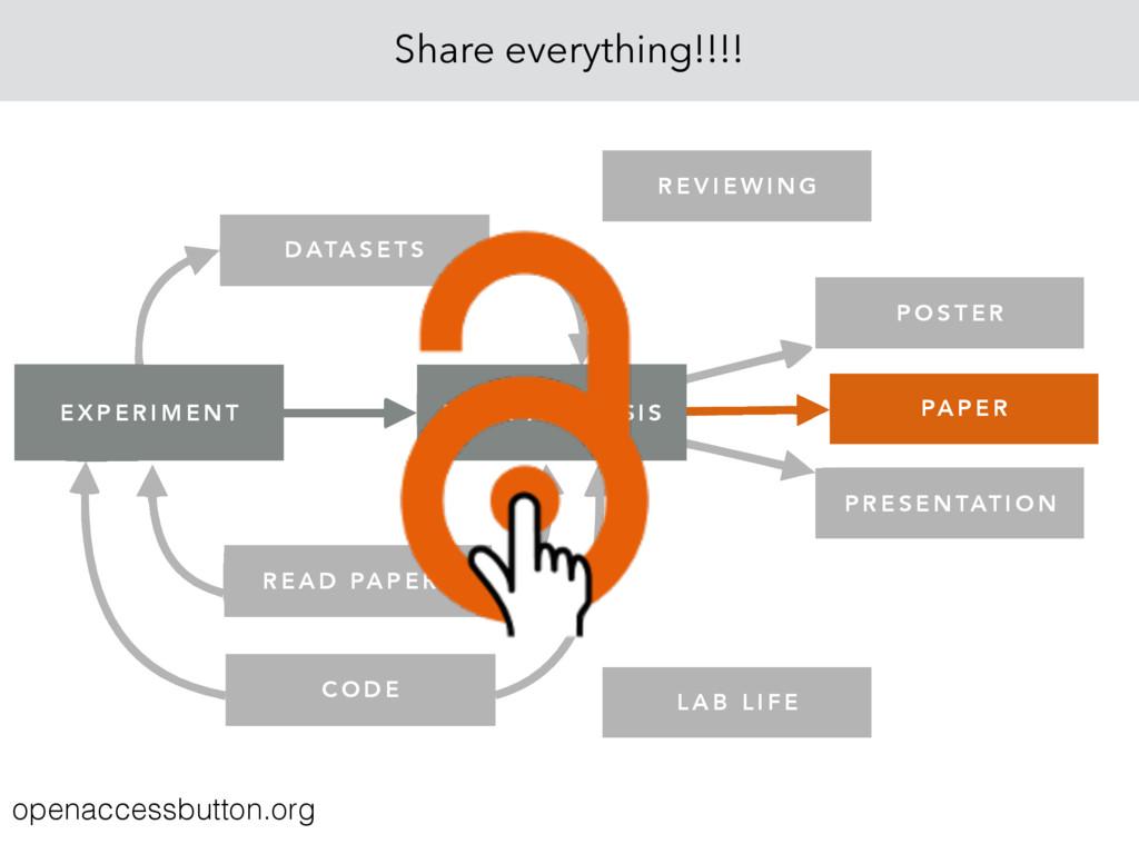 Share everything!!!! P O S T E R P R E S E N TA...