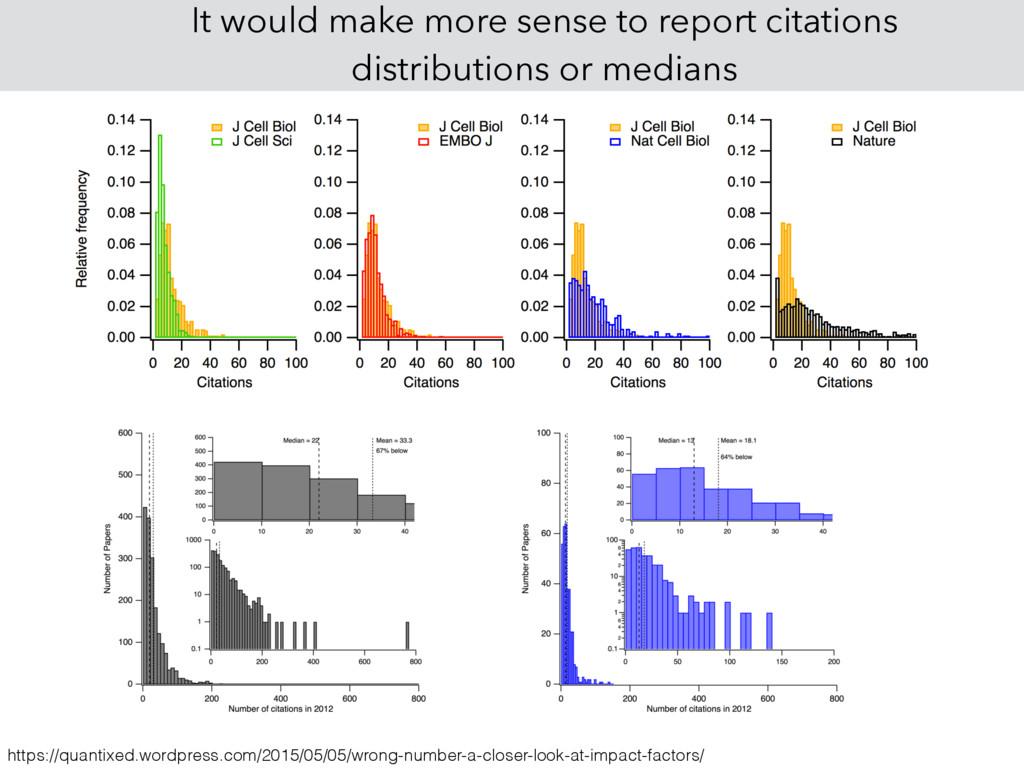 It would make more sense to report citations di...