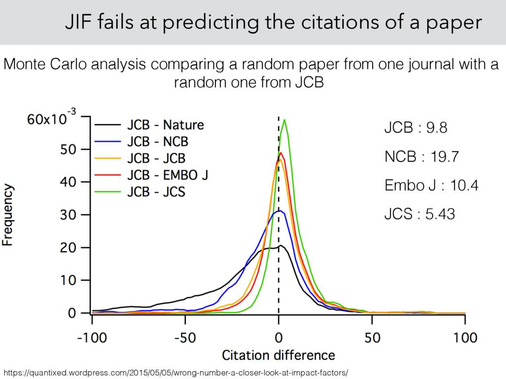 JIF fails at predicting the citations of a pape...