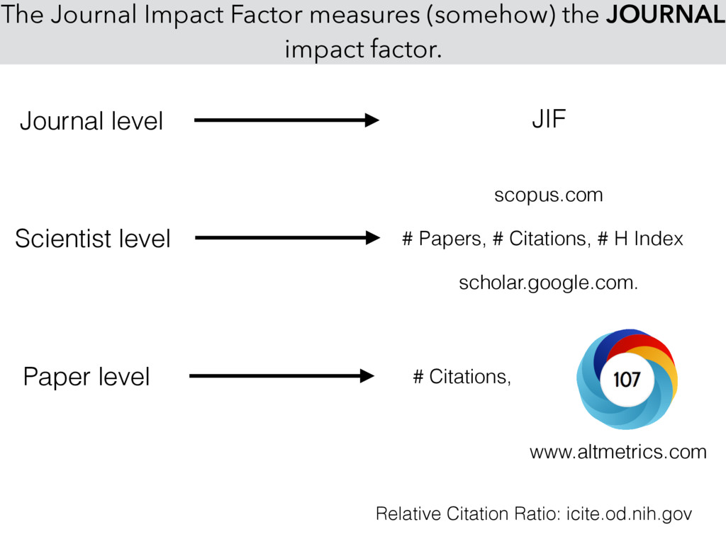 The Journal Impact Factor measures (somehow) th...