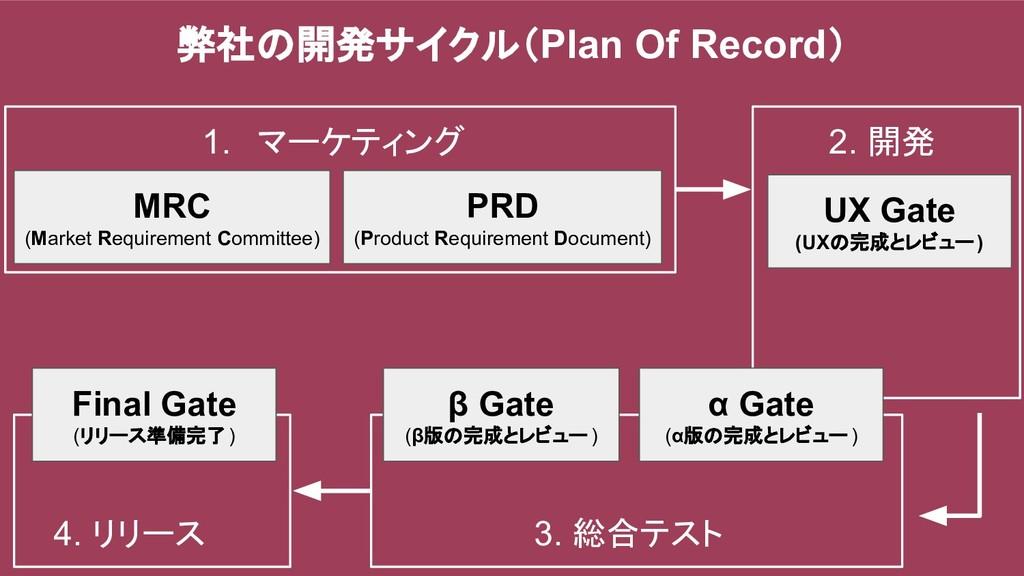 弊社の開発サイクル(Plan Of Record) MRC (Market Requireme...