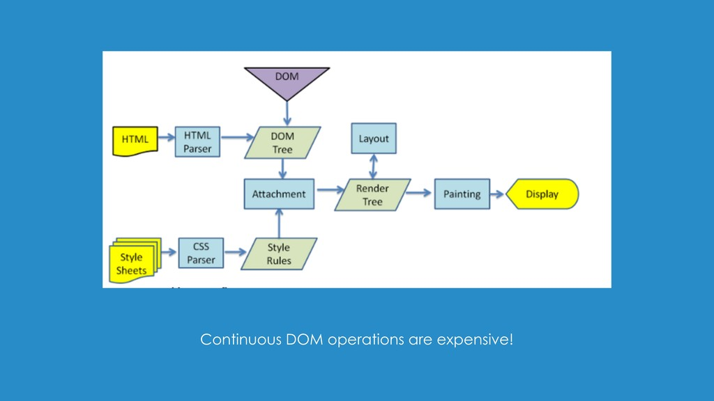 Continuous DOM operations are expensive!