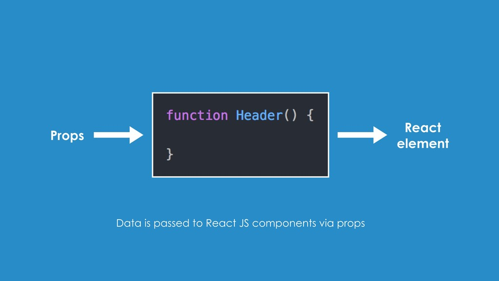 Props React element Data is passed to React JS ...