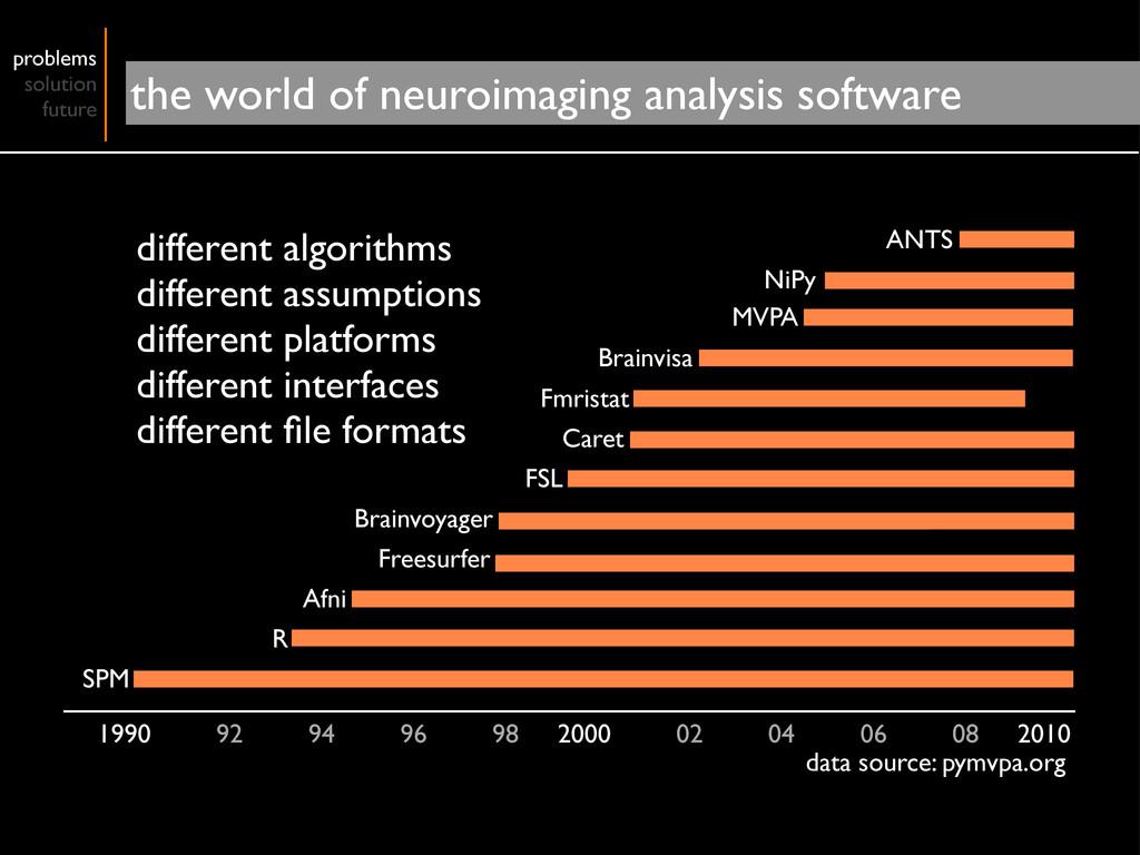 different algorithms different assumptions diff...