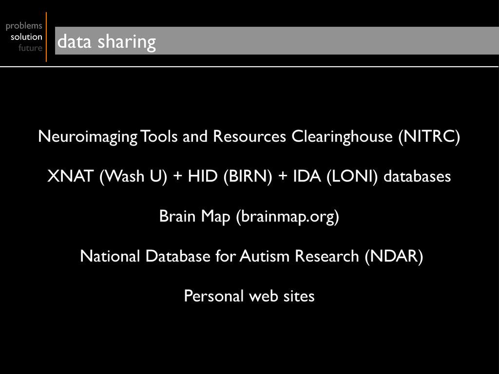 problems solution future data sharing Neuroimag...