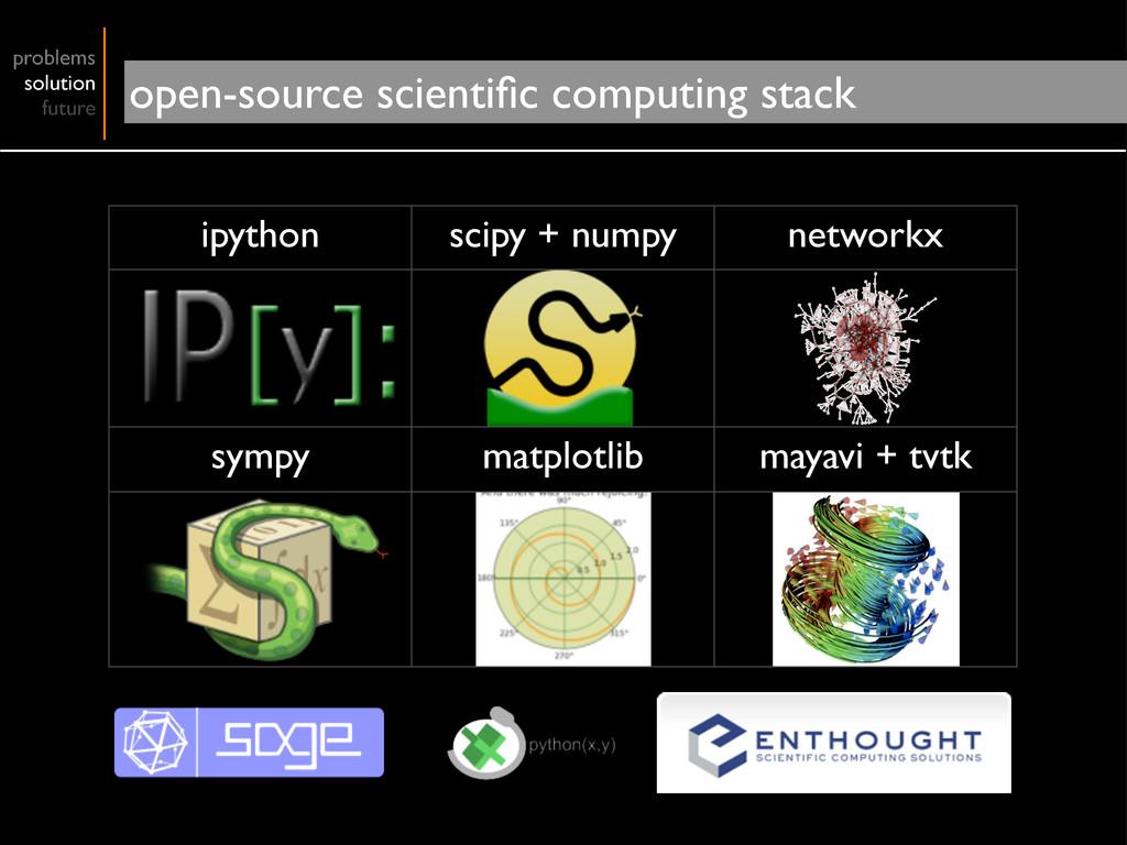 ipython scipy + numpy networkx sympy matplotlib...