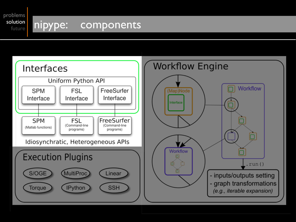 problems solution future nipype: components