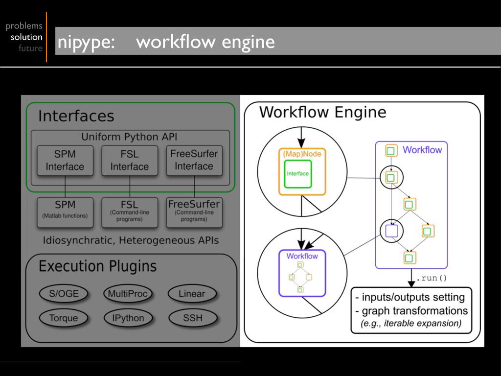 problems solution future nipype: workflow engine
