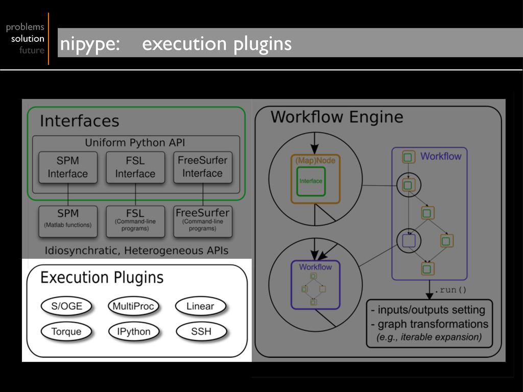 problems solution future nipype: execution plug...