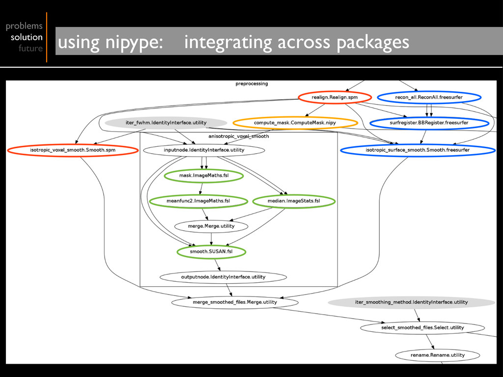 problems solution future using nipype: integrat...