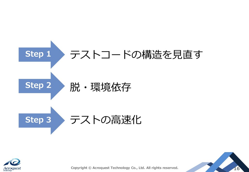 テストコードの構造を見直す 脱・環境依存 テストの高速化 Copyright © Acroqu...
