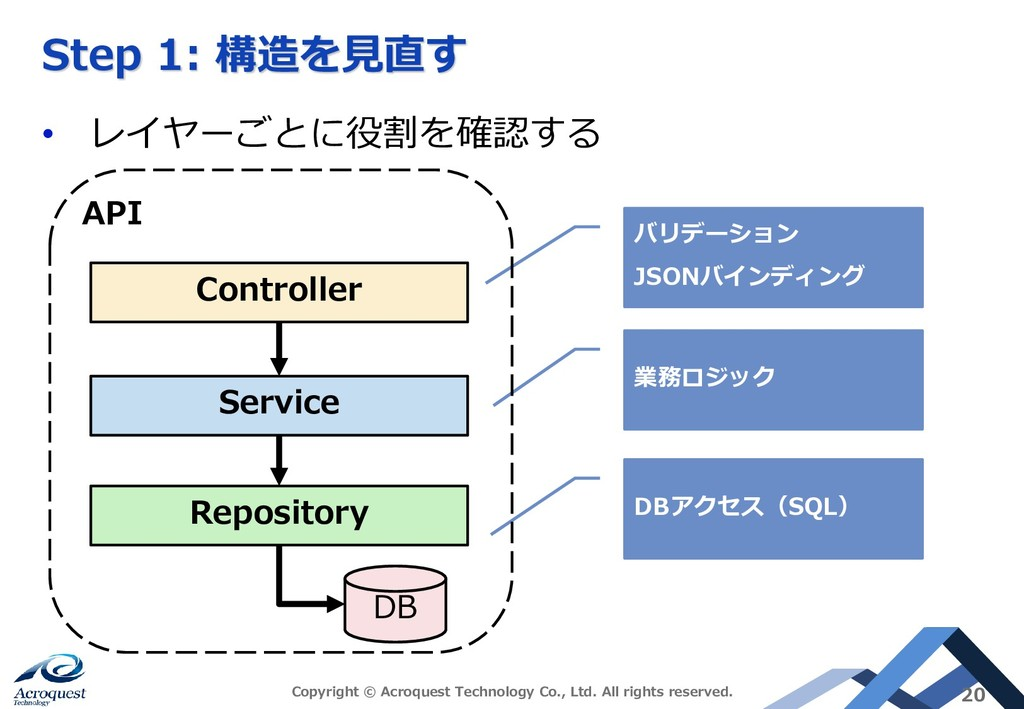 Step 1: 構造を見直す • レイヤーごとに役割を確認する Copyright © Acr...