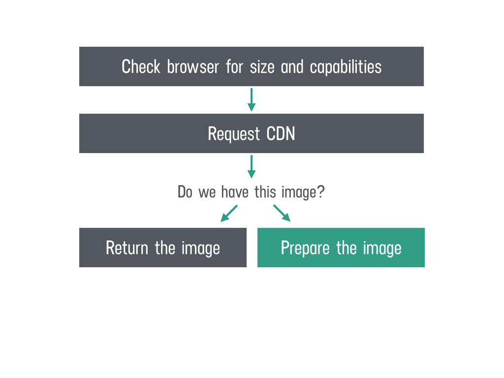 Prepare the image Return the image Do we have t...