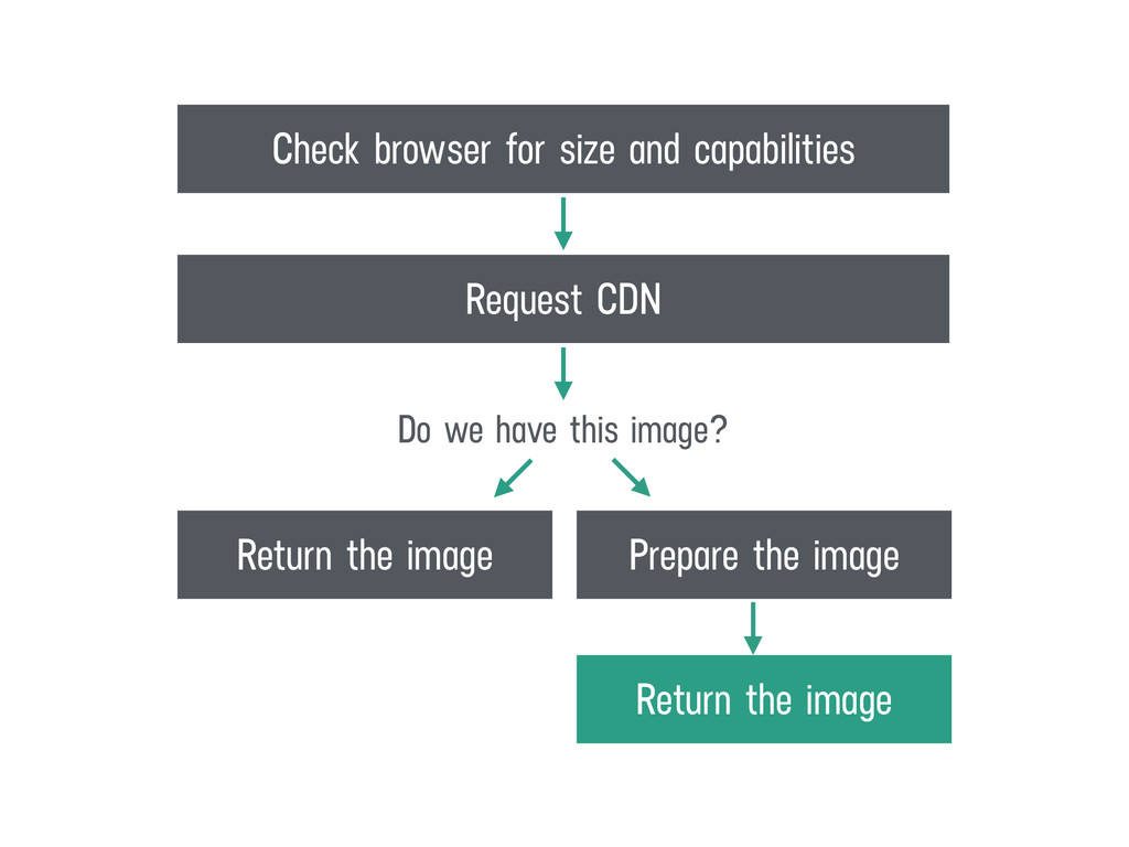 Prepare the image Return the image Return the i...