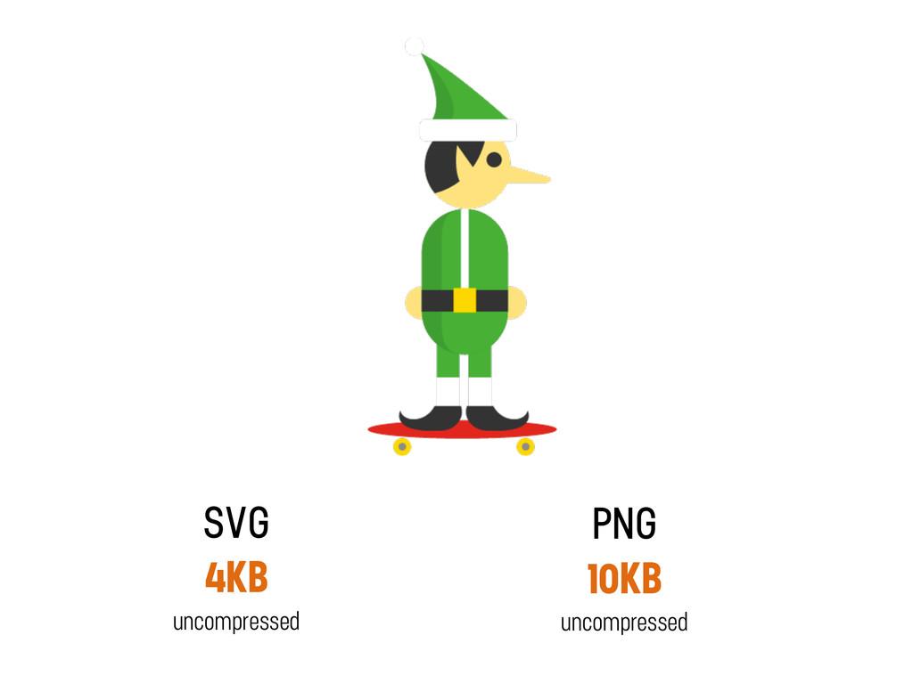 SVG 4KB uncompressed PNG 10KB uncompressed