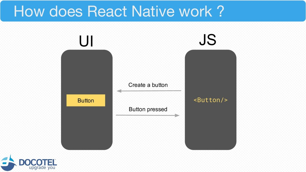 How does React Native work ? <Button/> Button U...