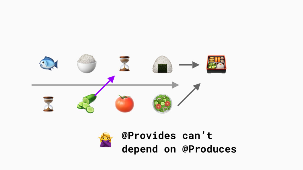 ⏳ ⏳        @Provides can't depend on @Produces