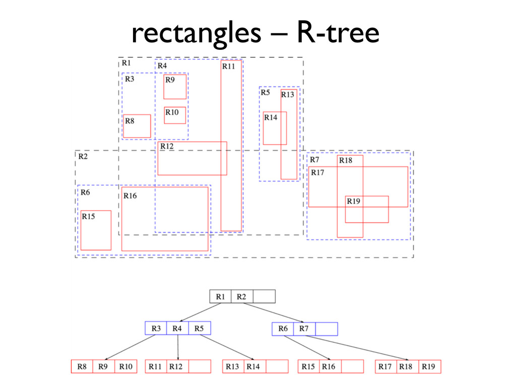 rectangles – R-tree