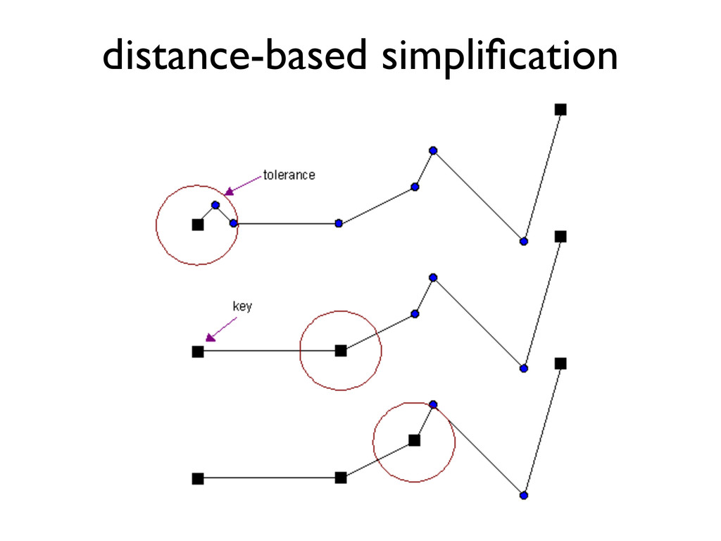 distance-based simplification