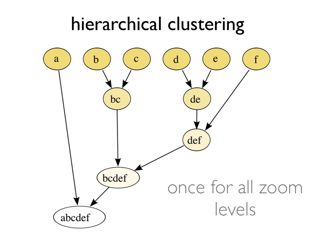 hierarchical clustering once for all zoom levels