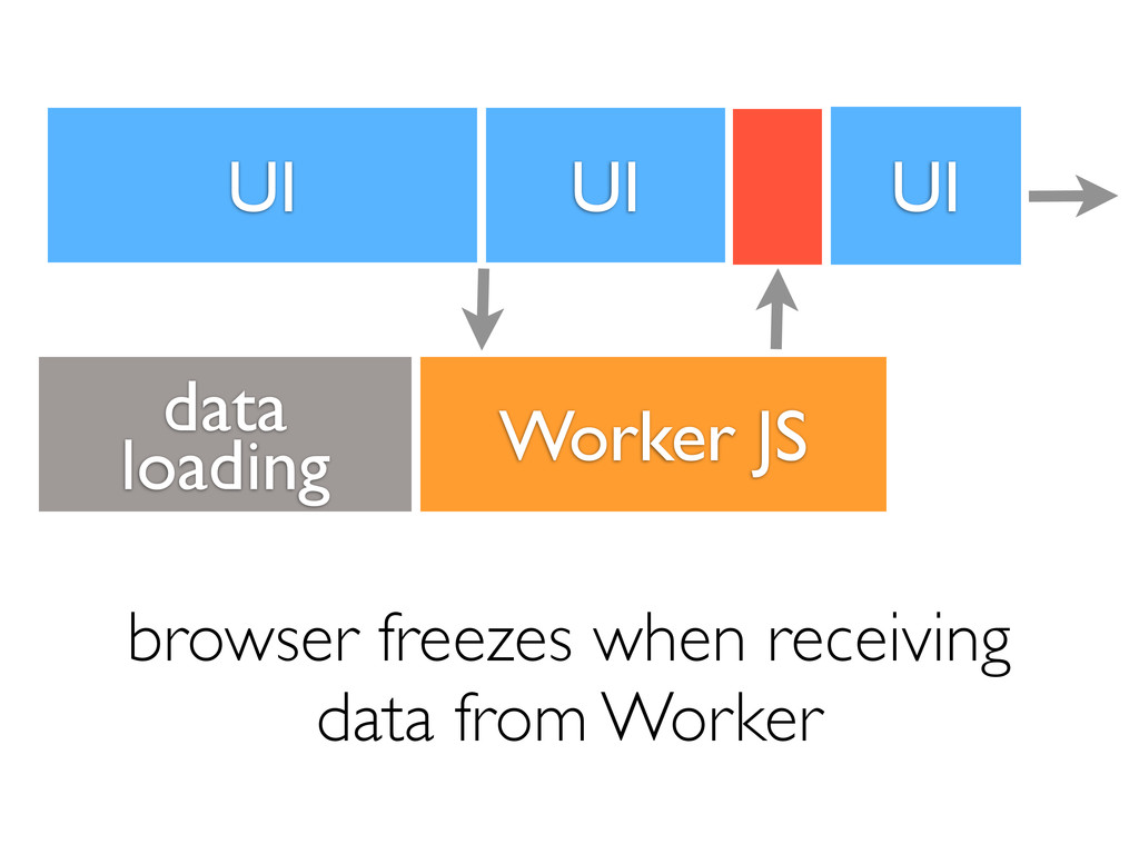 UI Worker JS browser freezes when receiving dat...