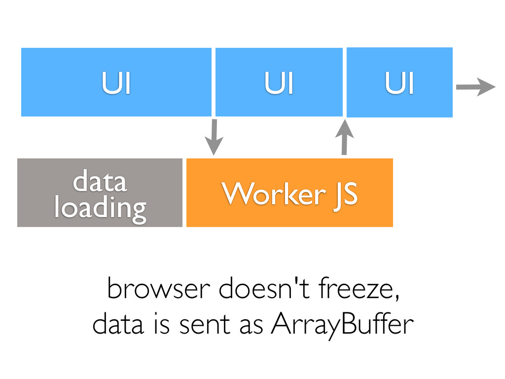 UI Worker JS browser doesn't freeze, data is se...