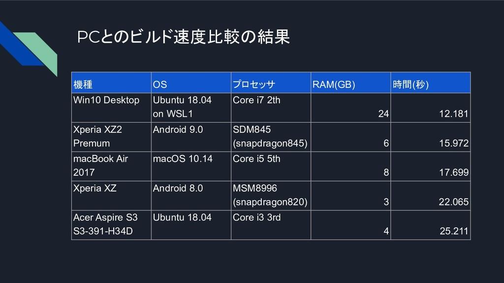 機種 OS プロセッサ RAM(GB) 時間(秒) Win10 Desktop Ubuntu ...