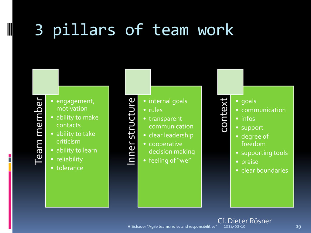3 pillars of team work Team member • engagement...