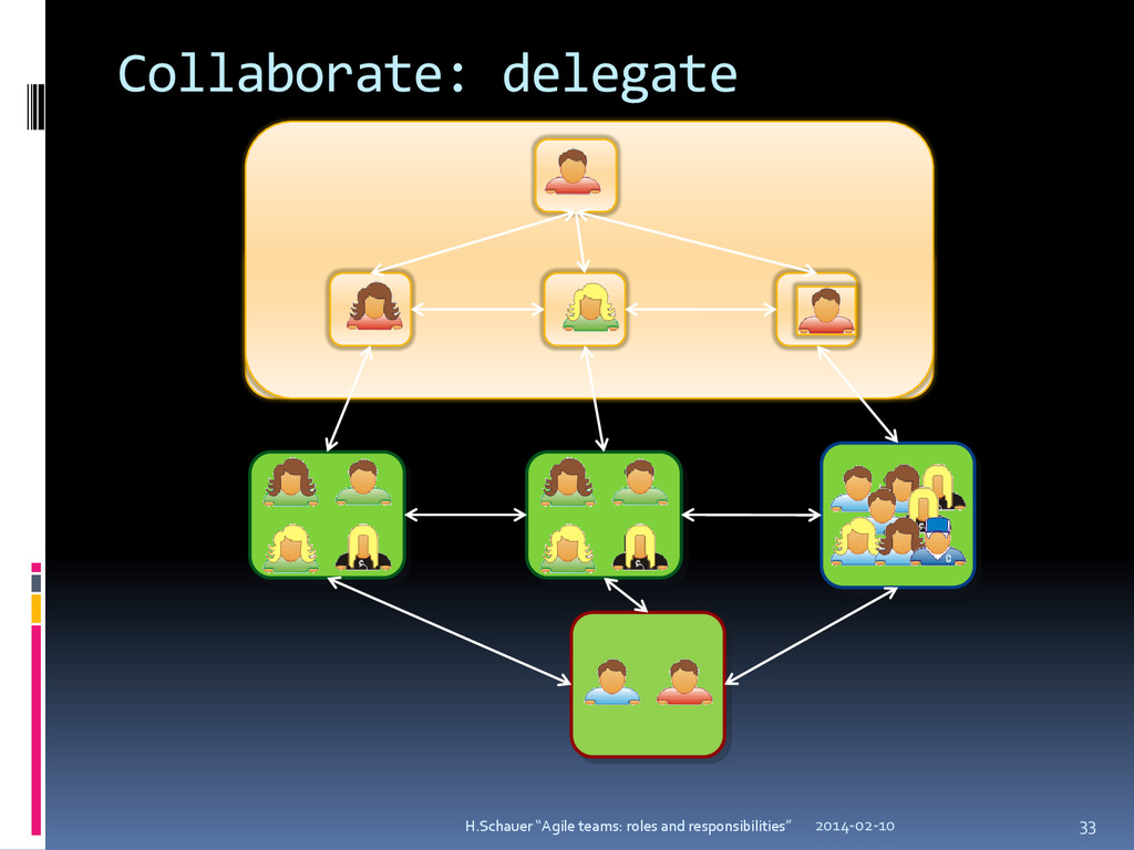 "Collaborate: delegate 2014-02-10 33 H.Schauer ""..."
