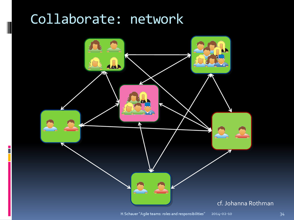 Collaborate: network cf. Johanna Rothman 2014-0...