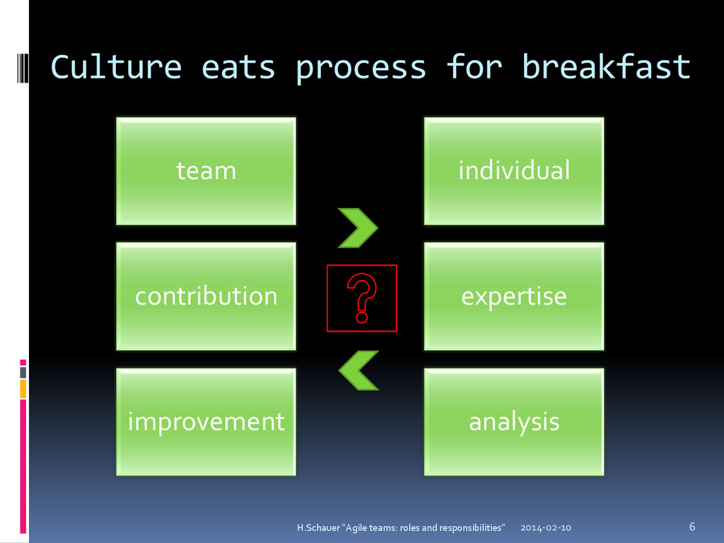 Culture eats process for breakfast team individ...
