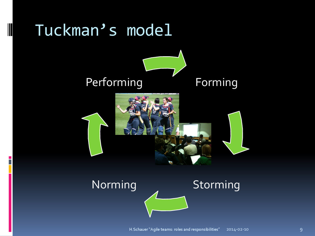 Tuckman's model Forming Storming Norming Perfor...