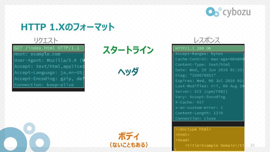 HTTP 1.Xのフォーマット 32 スタートライン ヘッダ ボディ (ないこともある) リク...